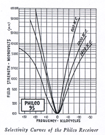Philco 95 Selectivity curves